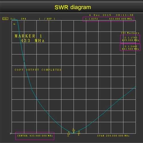 Antena LORA 433Mhz 6dBi SMA