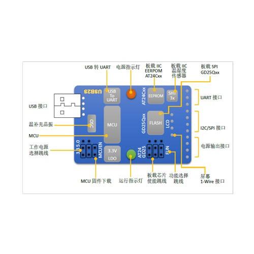 Conversor USB a UART-I2C-SMBusS-SPI-CAN y 1 -Wire
